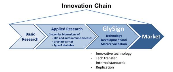 glysign_innovation_chain